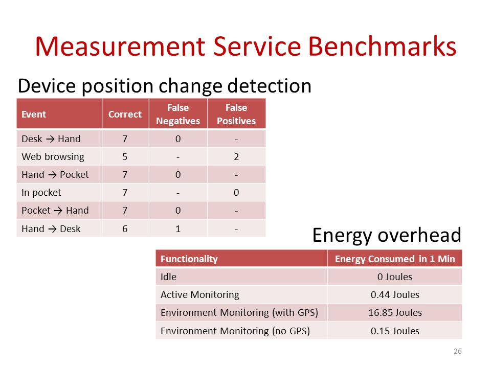 Measurement Service Benchmarks Device position change detection Energy overhead 26 EventCorrect False Negatives False Positives Desk → Hand70- Web browsing5-2 Hand → Pocket70- In pocket7-0 Pocket → Hand70- Hand → Desk61- FunctionalityEnergy Consumed in 1 Min Idle0 Joules Active Monitoring0.44 Joules Environment Monitoring (with GPS)16.85 Joules Environment Monitoring (no GPS)0.15 Joules