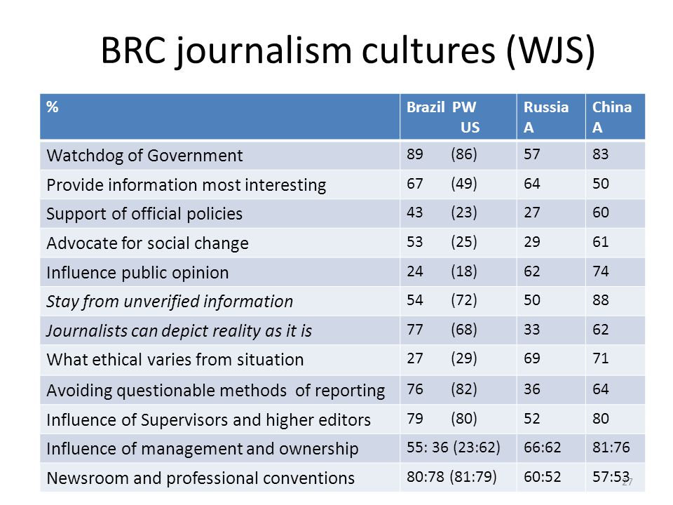 BRC journalism cultures (WJS) %Brazil PW US Russia A China A Watchdog of Government 89 (86)5783 Provide information most interesting 67 (49)6450 Support of official policies 43 (23)2760 Advocate for social change 53 (25)2961 Influence public opinion 24 (18)6274 Stay from unverified information 54 (72)5088 Journalists can depict reality as it is 77 (68)3362 What ethical varies from situation 27 (29)6971 Avoiding questionable methods of reporting 76 (82)3664 Influence of Supervisors and higher editors 79 (80)5280 Influence of management and ownership 55: 36 (23:62)66:6281:76 Newsroom and professional conventions 80:78 (81:79)60:5257:53 27