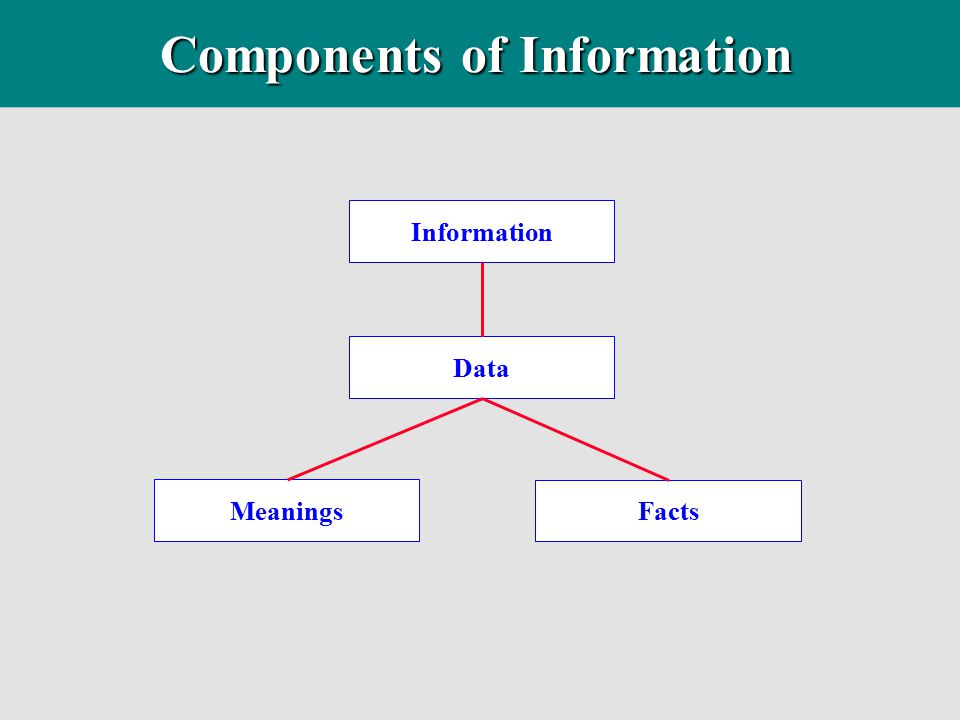 Intended as a method to facilitate the logical design of a relational database, IDEF1X provides: IDEF1X - Data Modeling u a foundation for a data dictionary.