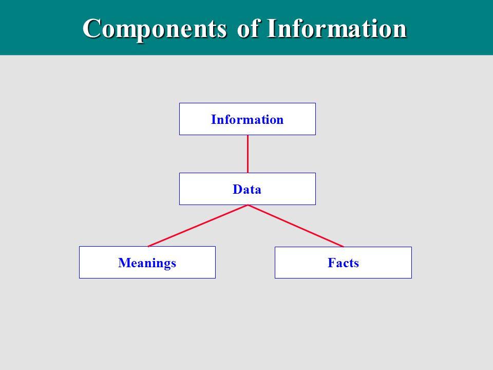 Establish relations using the Entity-Relation Matrix... Entity Relations Matrix