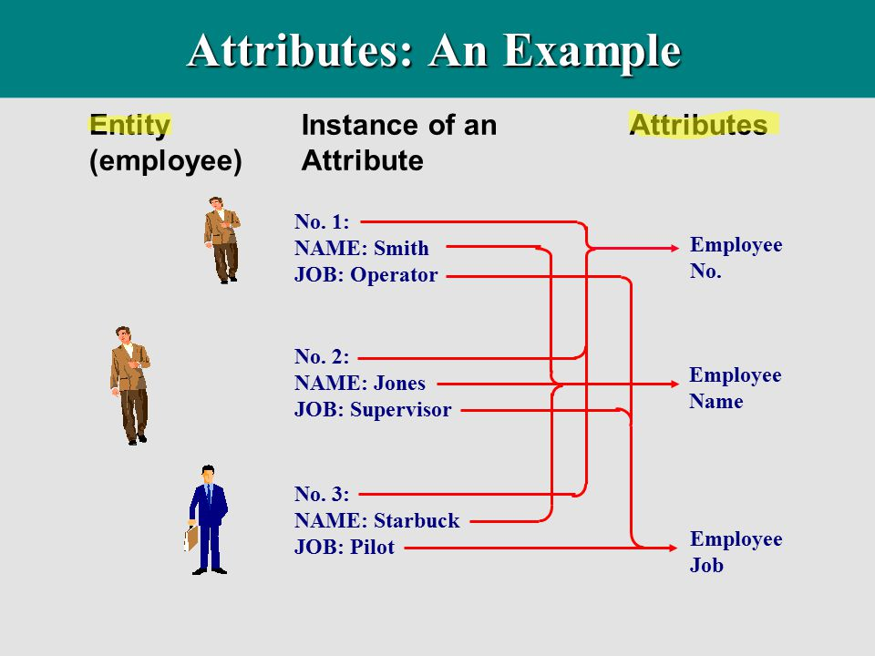 EntityInstance of an Attributes (employee)Attribute Employee No. Employee Name Employee Job No. 3: NAME: Starbuck JOB: Pilot No. 2: NAME: Jones JOB: S