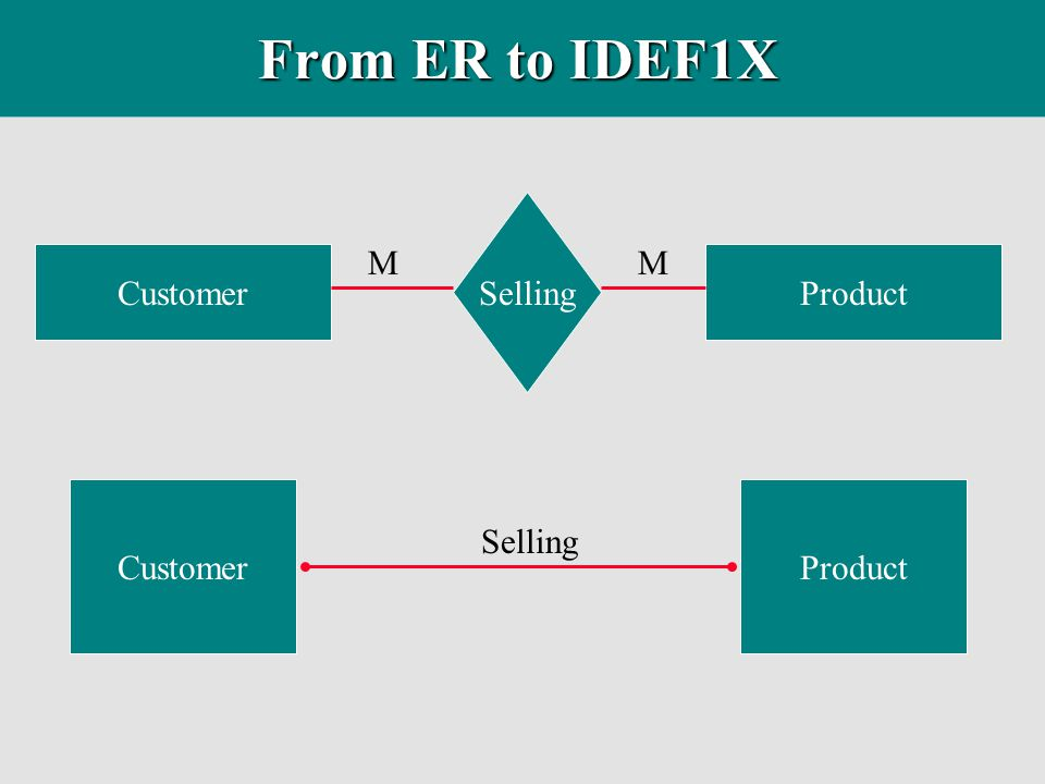 IDEF1X Glossary u In IDEF1X, a glossary of entities, attributes, and sometimes relations must be documented.