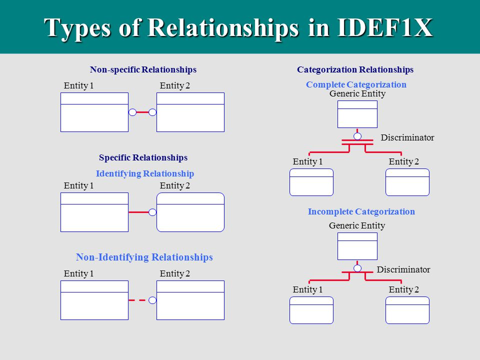 Types of Relationships in IDEF1X Non-specific Relationships Specific Relationships Identifying Relationship Non-Identifying Relationships Complete Cat