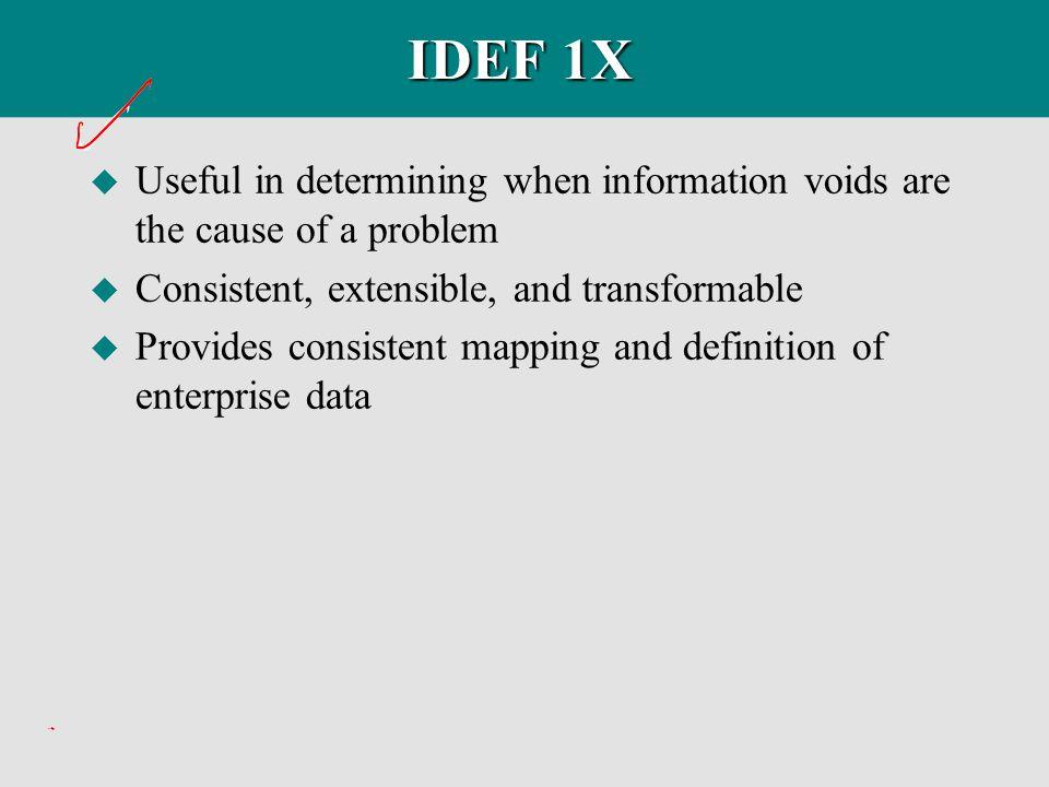 IDEF1X Project Members u Project Manager u Modeler (Author) u Expert Source u Expert Reviewer u Librarian