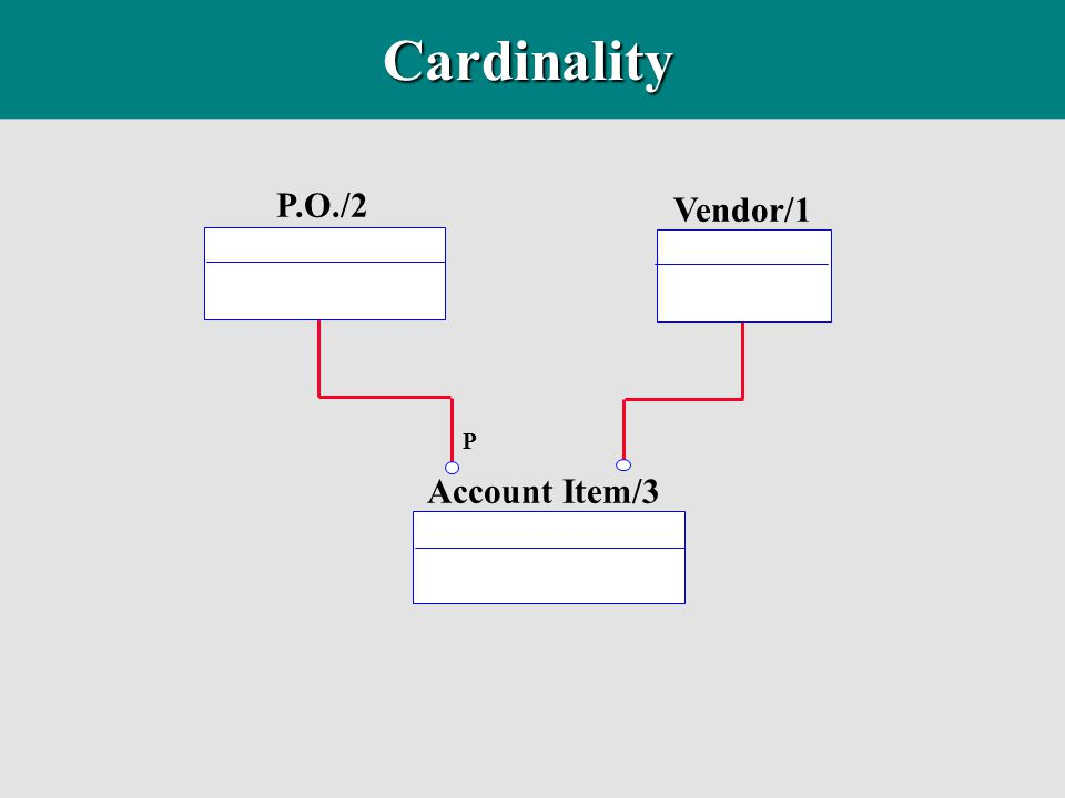 P.O./2 Vendor/1 Account Item/3 P Cardinality