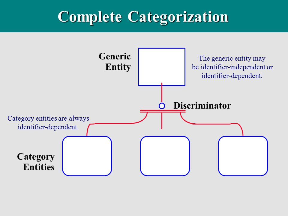 Complete Categorization Category entities are always identifier-dependent. Generic Entity Category Entities Discriminator The generic entity may be id