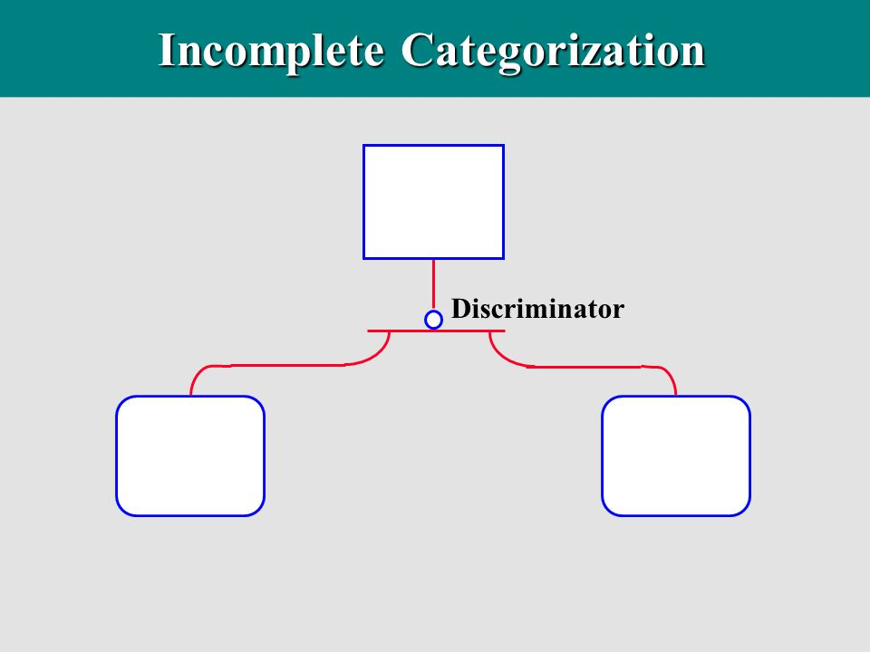 Incomplete Categorization Discriminator