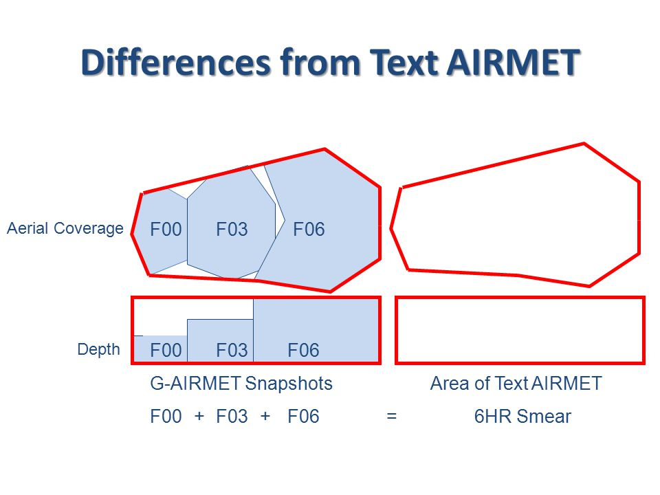 F00 Aerial Coverage Depth F03 F06 G-AIRMET SnapshotsArea of Text AIRMET F00F03F06=++6HR Smear Differences from Text AIRMET