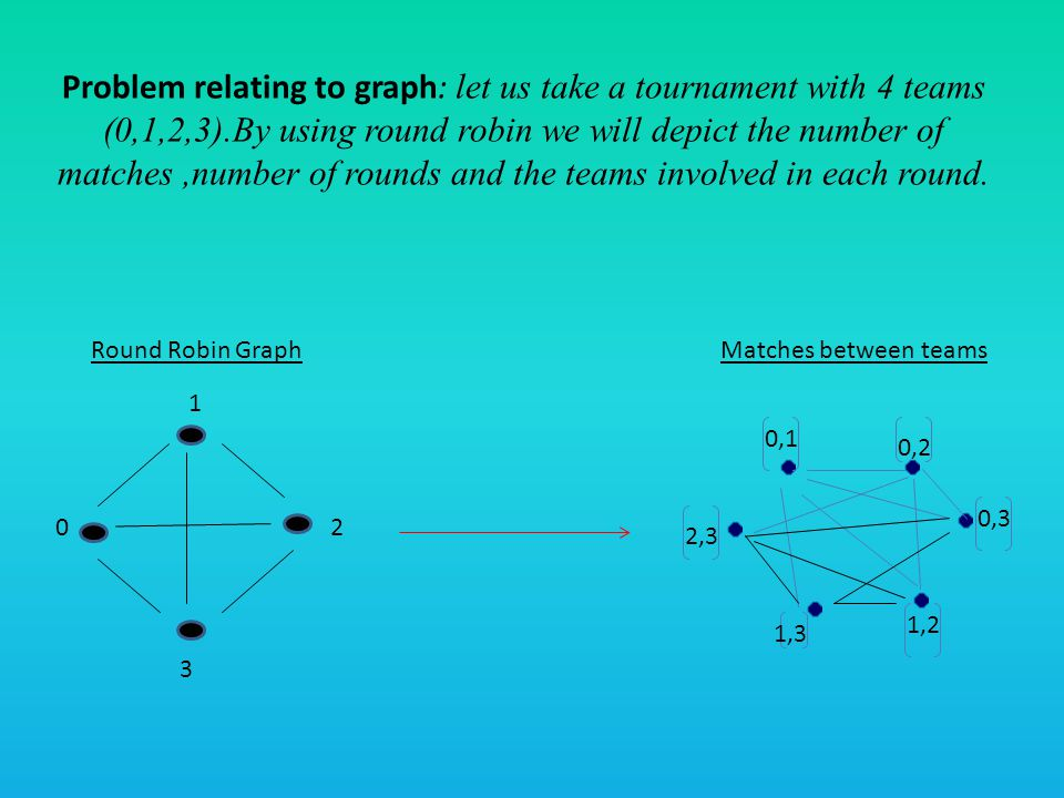 Problem relating to graph: let us take a tournament with 4 teams (0,1,2,3).By using round robin we will depict the number of matches,number of rounds and the teams involved in each round.