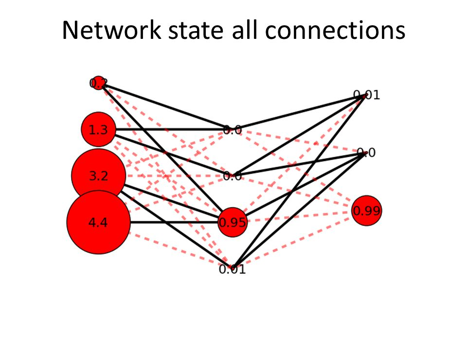 Network state all connections