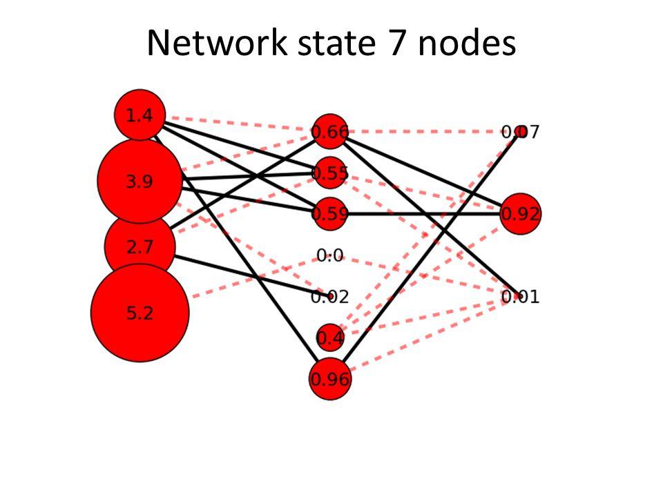 Network state 7 nodes