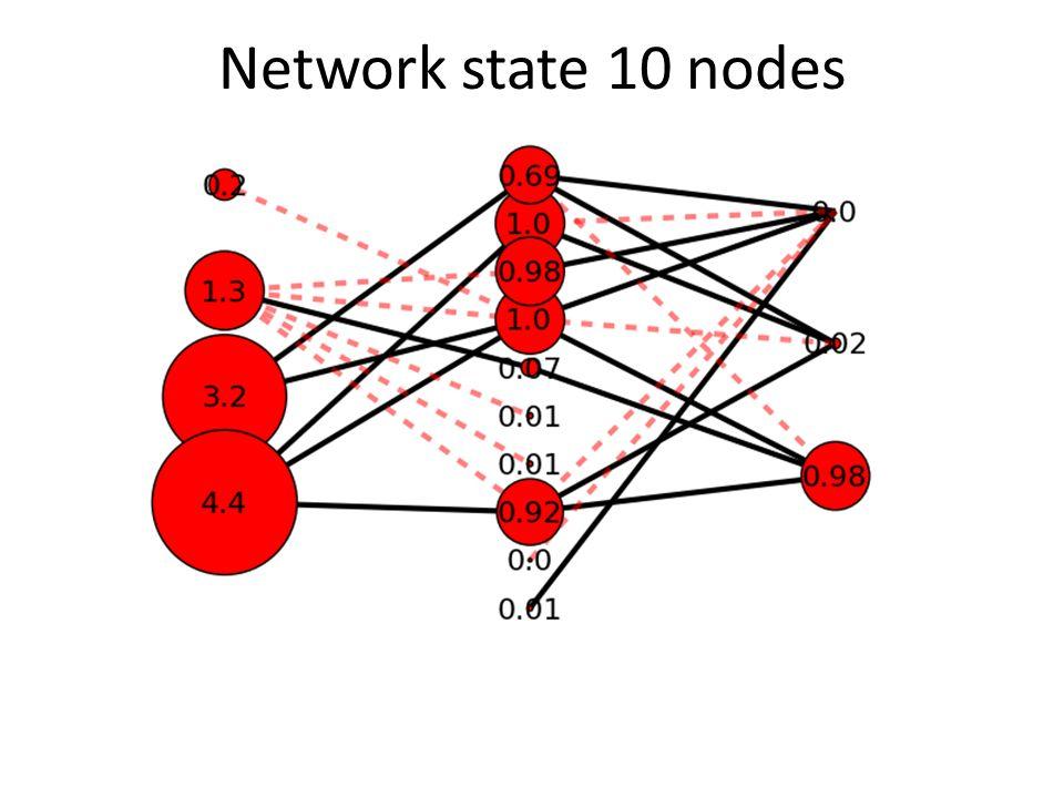 Network state 10 nodes