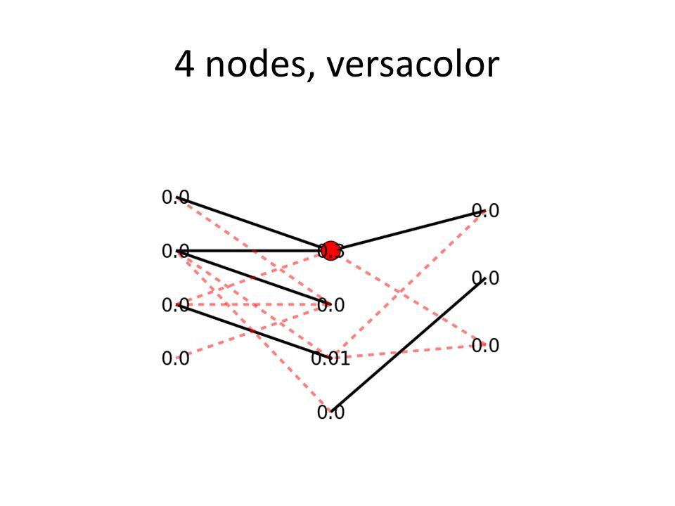 4 nodes, versacolor