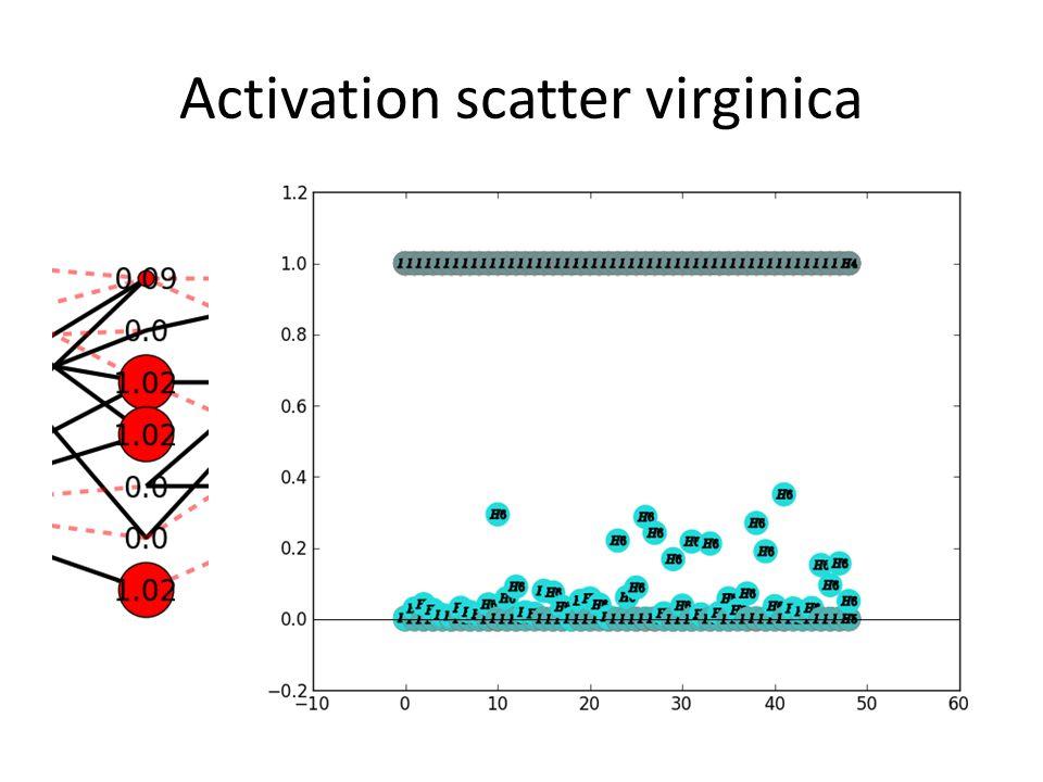 Activation scatter virginica
