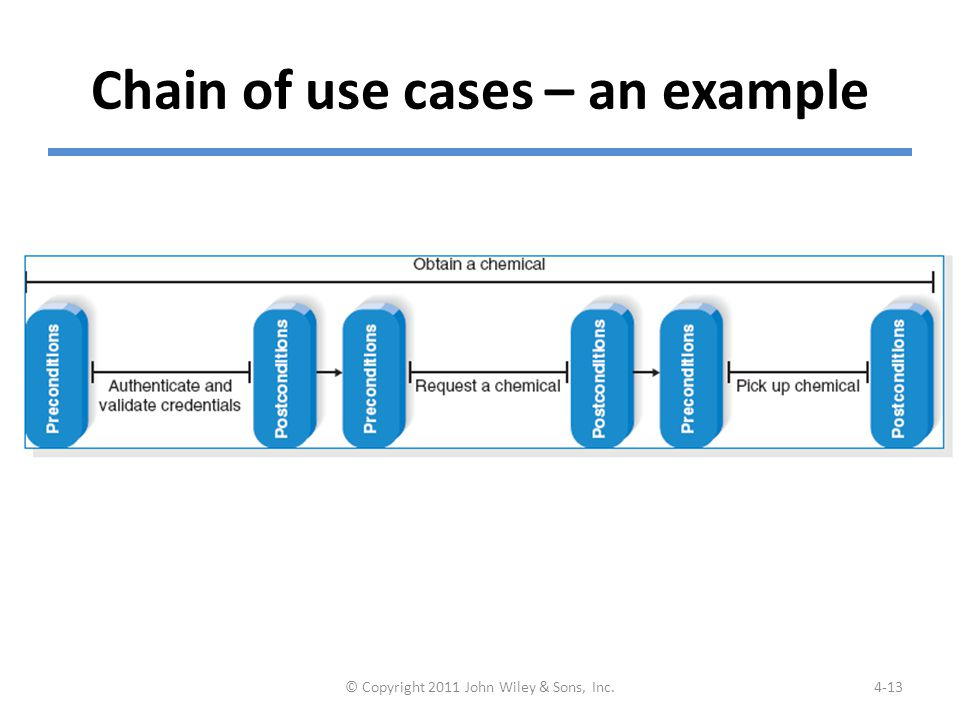 Chain of use cases – an example © Copyright 2011 John Wiley & Sons, Inc.4-13