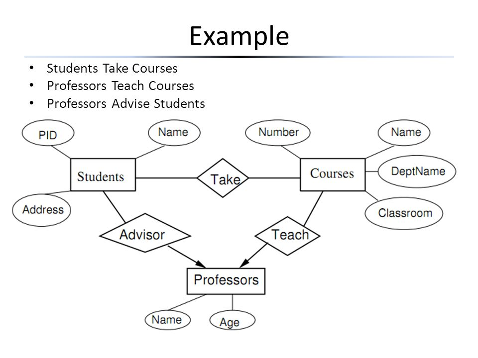 Example Students Take Courses Professors Teach Courses Professors Advise Students