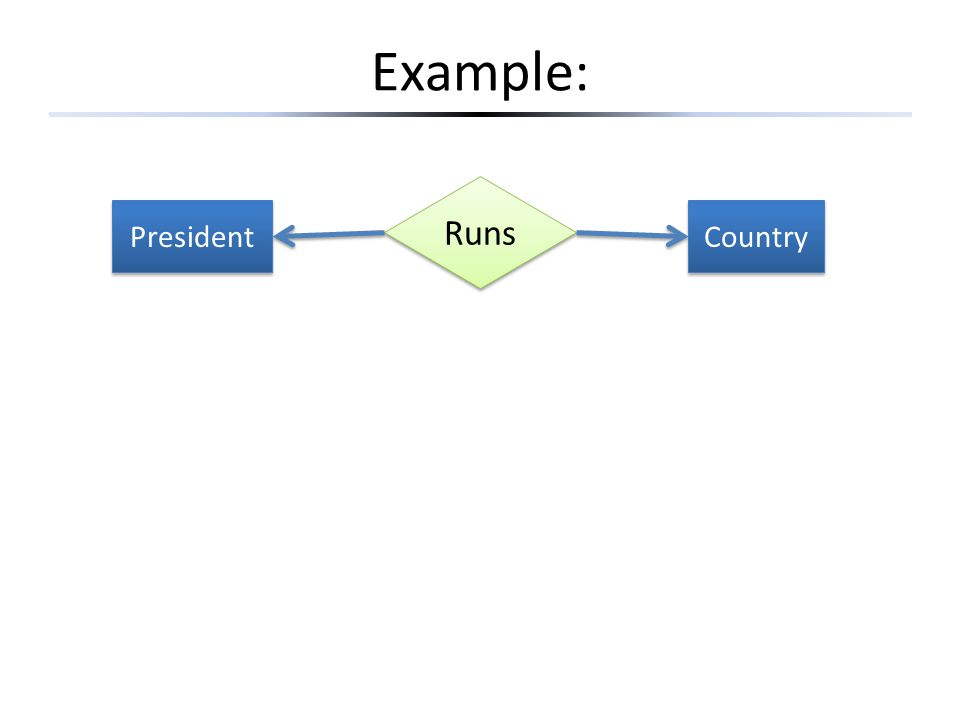 Example: President Country Runs