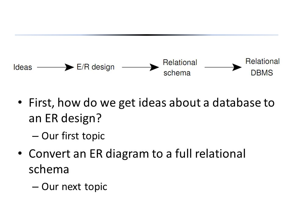 Section 4.2 Section 4.2 – What makes a good design for an ER model.