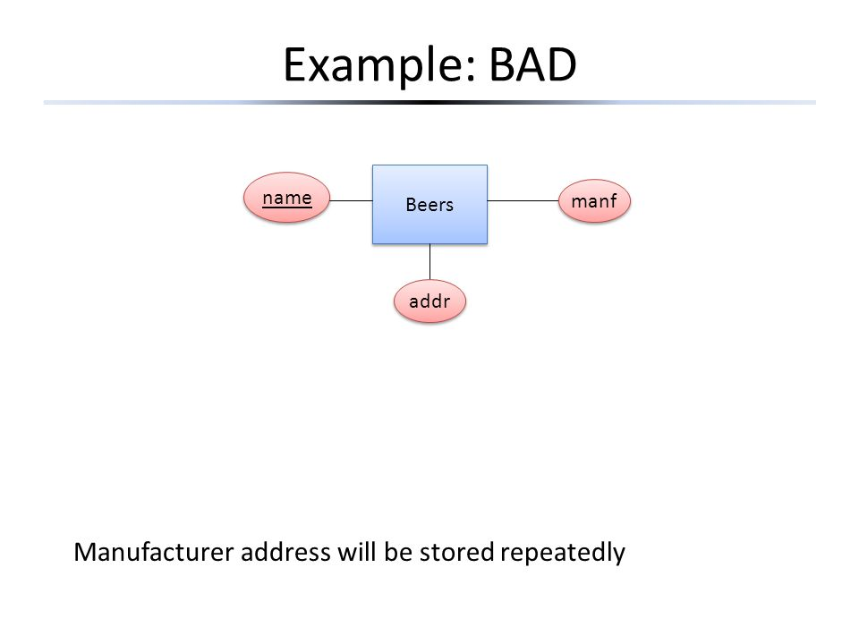 Example: BAD Beers name addr manf Manufacturer address will be stored repeatedly
