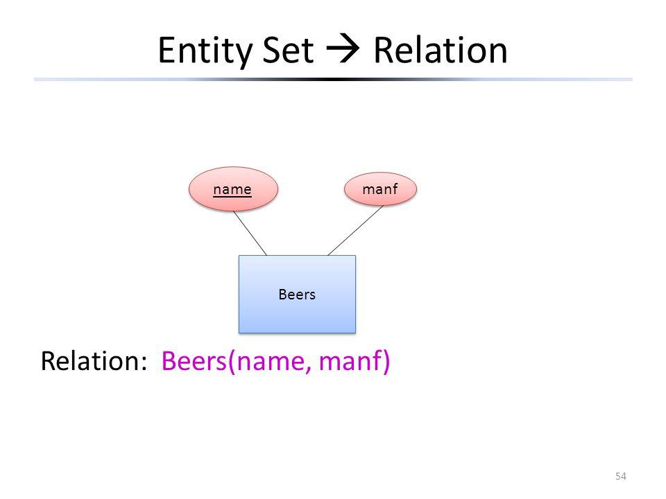 54 Entity Set  Relation Relation: Beers(name, manf) Beers name manf