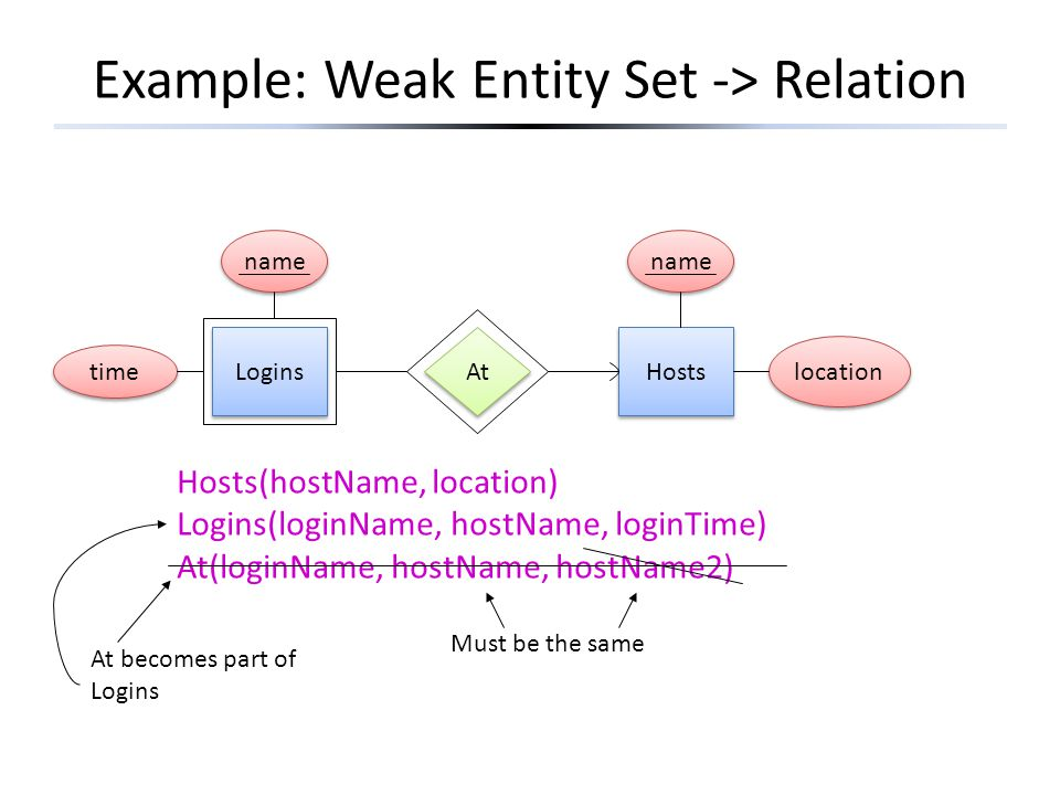 Example: Weak Entity Set -> Relation Logins Hosts At name Hosts(hostName, location) Logins(loginName, hostName, loginTime) At(loginName, hostName, hostName2) Must be the same time At becomes part of Logins location