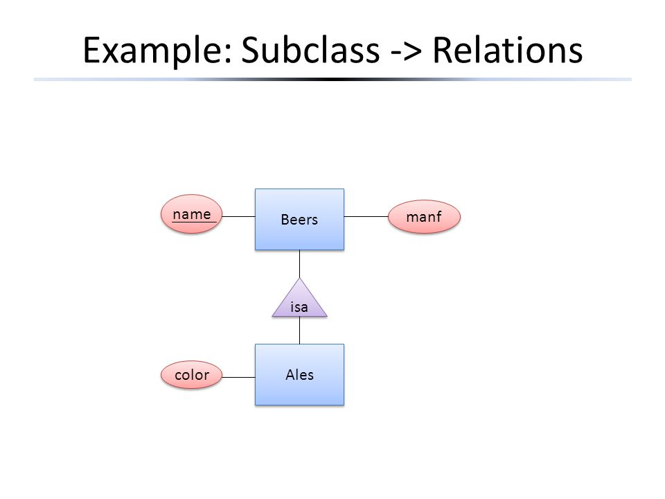 Example: Subclass -> Relations Beers Ales isa name manf color
