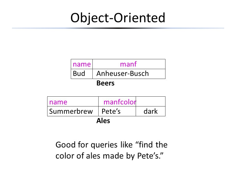 Object-Oriented namemanf BudAnheuser-Busch Beers name manfcolor Summerbrew Pete'sdark Ales Good for queries like find the color of ales made by Pete's.