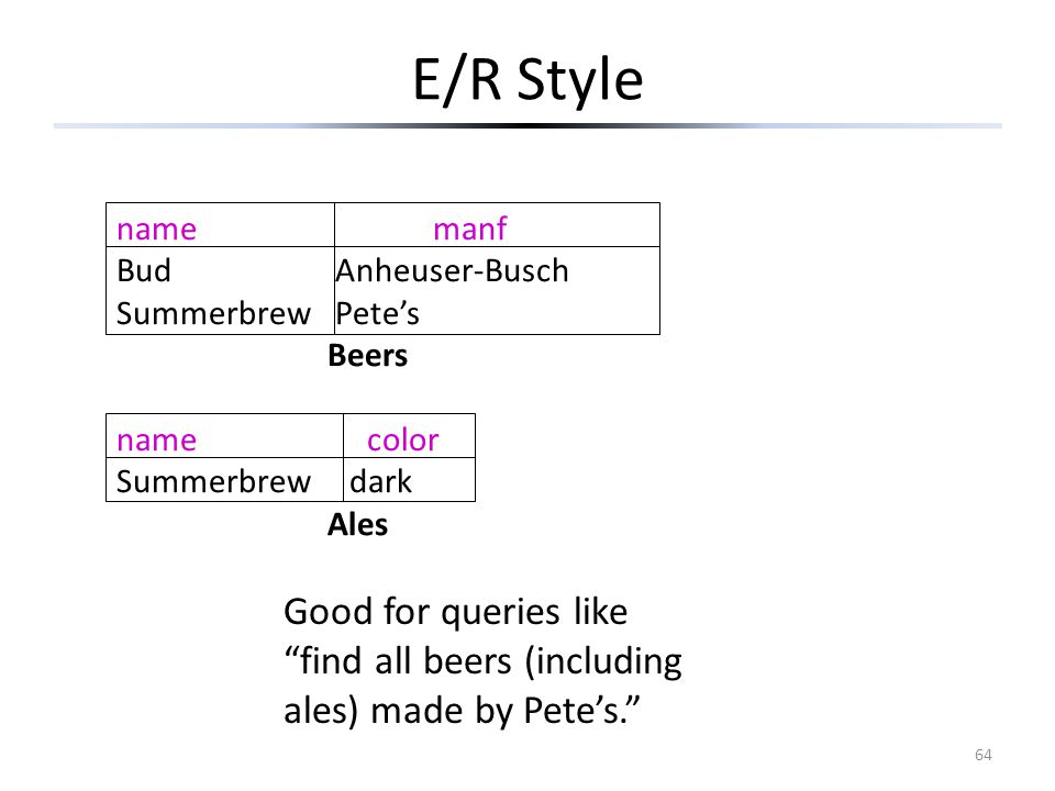 E/R Style 64 namemanf Bud Anheuser-Busch Summerbrew Pete's Beers name color Summerbrew dark Ales Good for queries like find all beers (including ales) made by Pete's.
