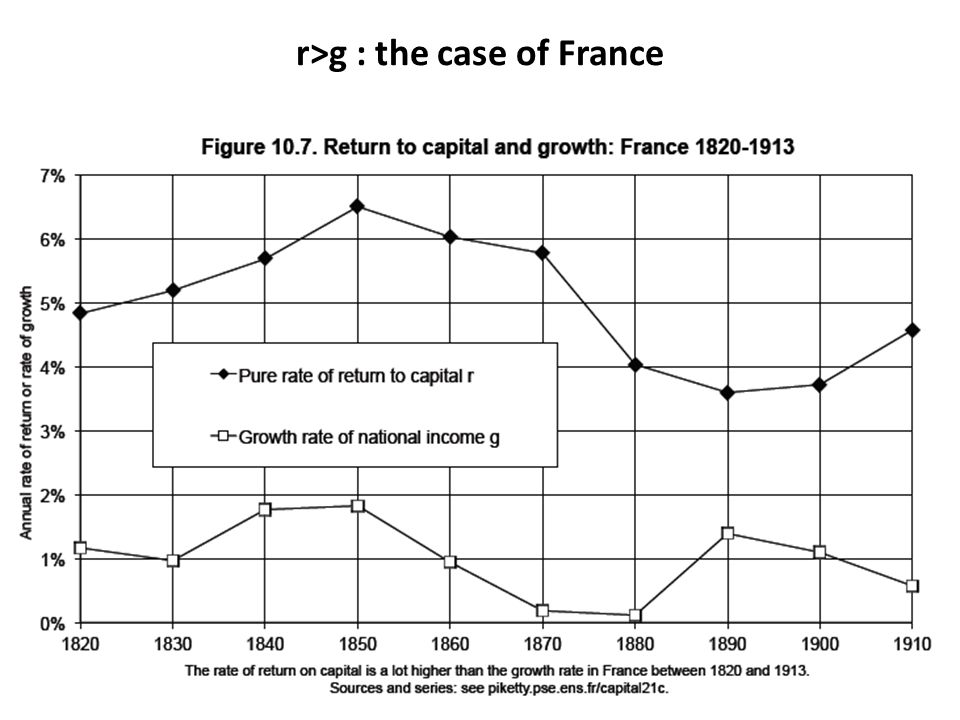 r>g : the case of France