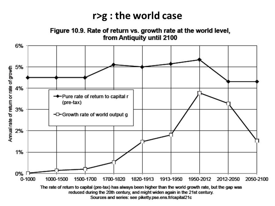 r>g : the world case