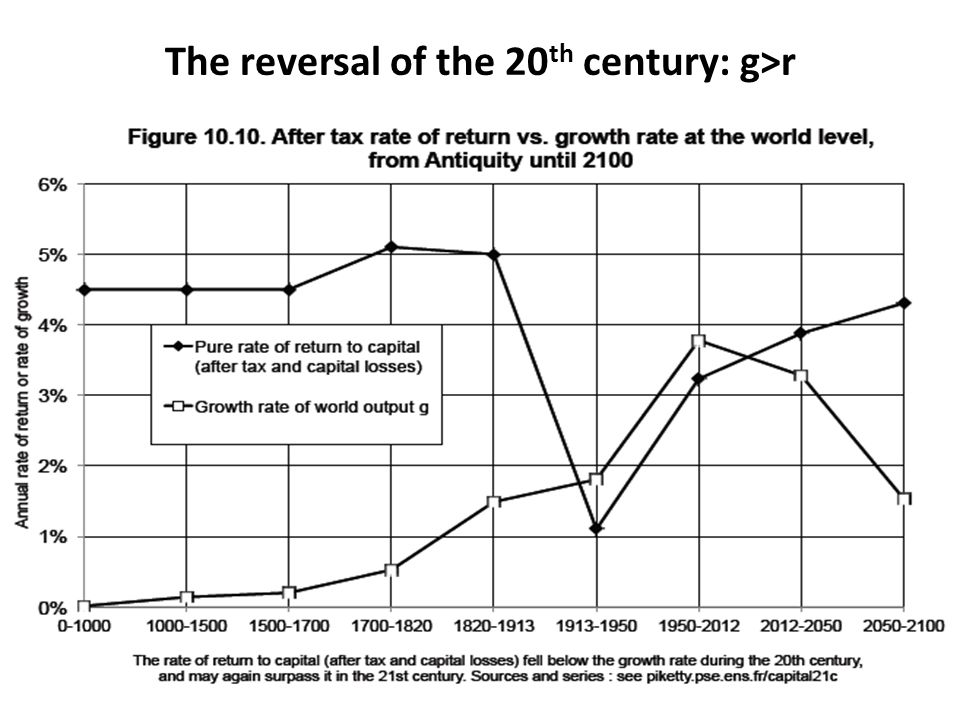 The reversal of the 20 th century: g>r