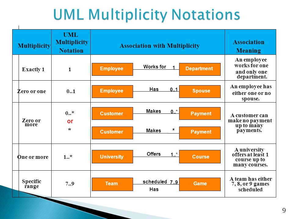 20 Interface Realization relationship
