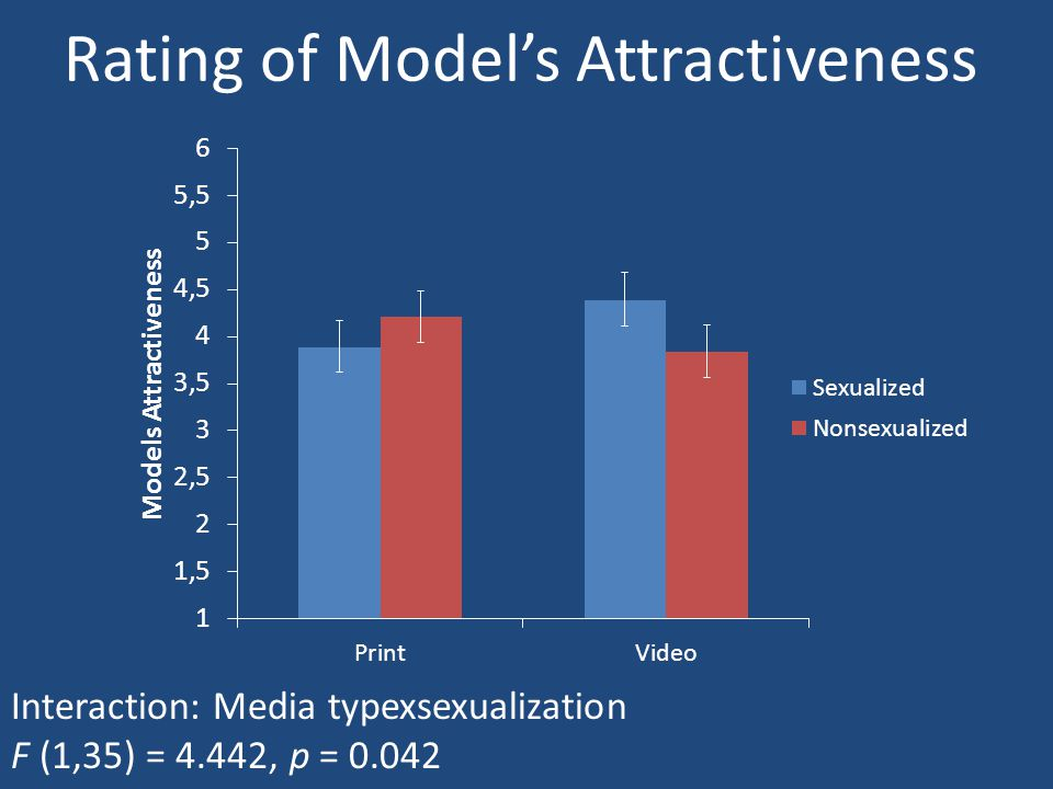 Rating of Model's Attractiveness Interaction: Media typexsexualization F (1,35) = 4.442, p = 0.042