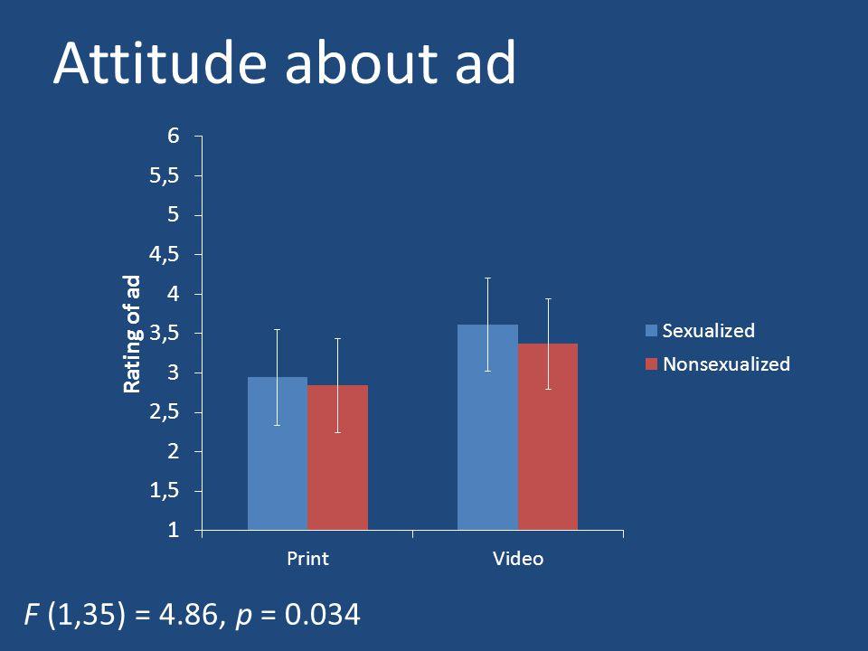 Attitude about ad F (1,35) = 4.86, p = 0.034