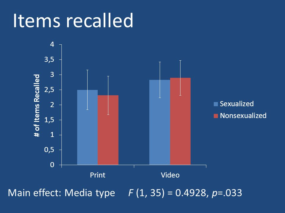 Items recalled Main effect: Media type F (1, 35) = 0.4928, p=.033