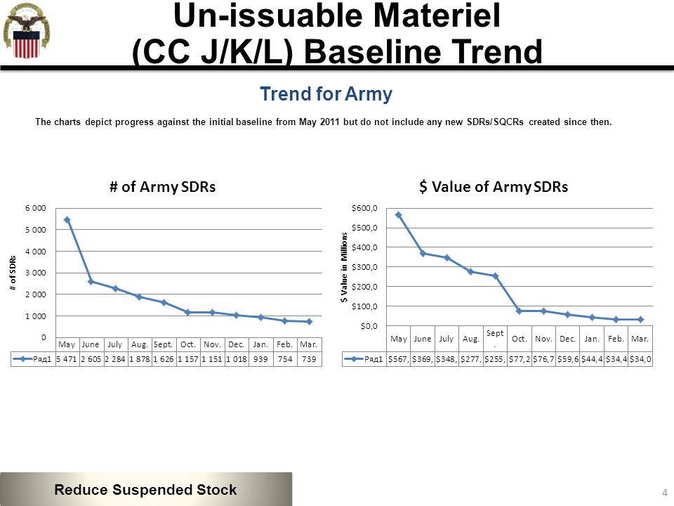 5 Trend for Navy The charts depict progress against the initial baseline from May 2011 but do not include any new SDRs/SQCRs created since then.
