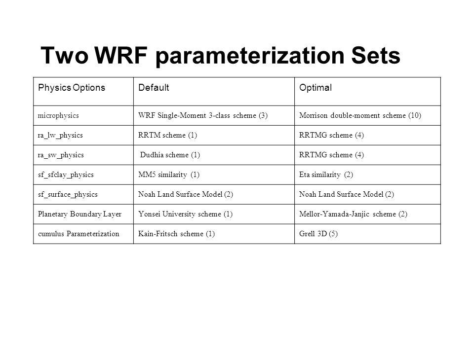 Two WRF parameterization Sets Physics OptionsDefaultOptimal microphysicsWRF Single-Moment 3-class scheme (3)Morrison double-moment scheme (10) ra_lw_physicsRRTM scheme (1)RRTMG scheme (4) ra_sw_physics Dudhia scheme (1)RRTMG scheme (4) sf_sfclay_physicsMM5 similarity (1)Eta similarity (2) sf_surface_physicsNoah Land Surface Model (2) Planetary Boundary LayerYonsei University scheme (1)Mellor-Yamada-Janjic scheme (2) cumulus ParameterizationKain-Fritsch scheme (1)Grell 3D (5)