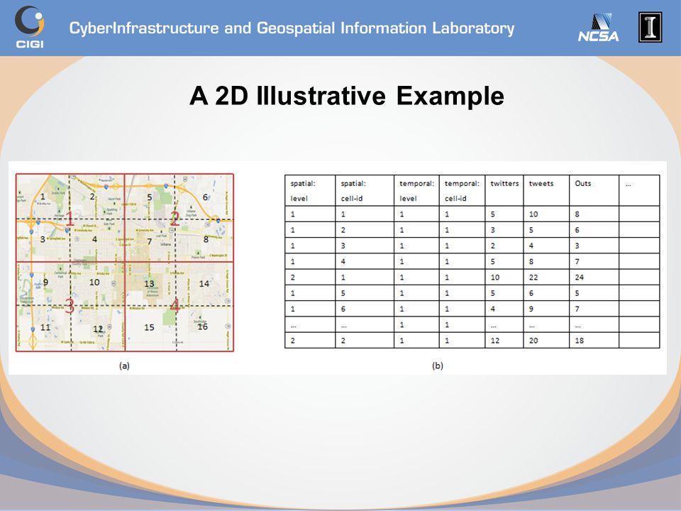 A 2D Illustrative Example