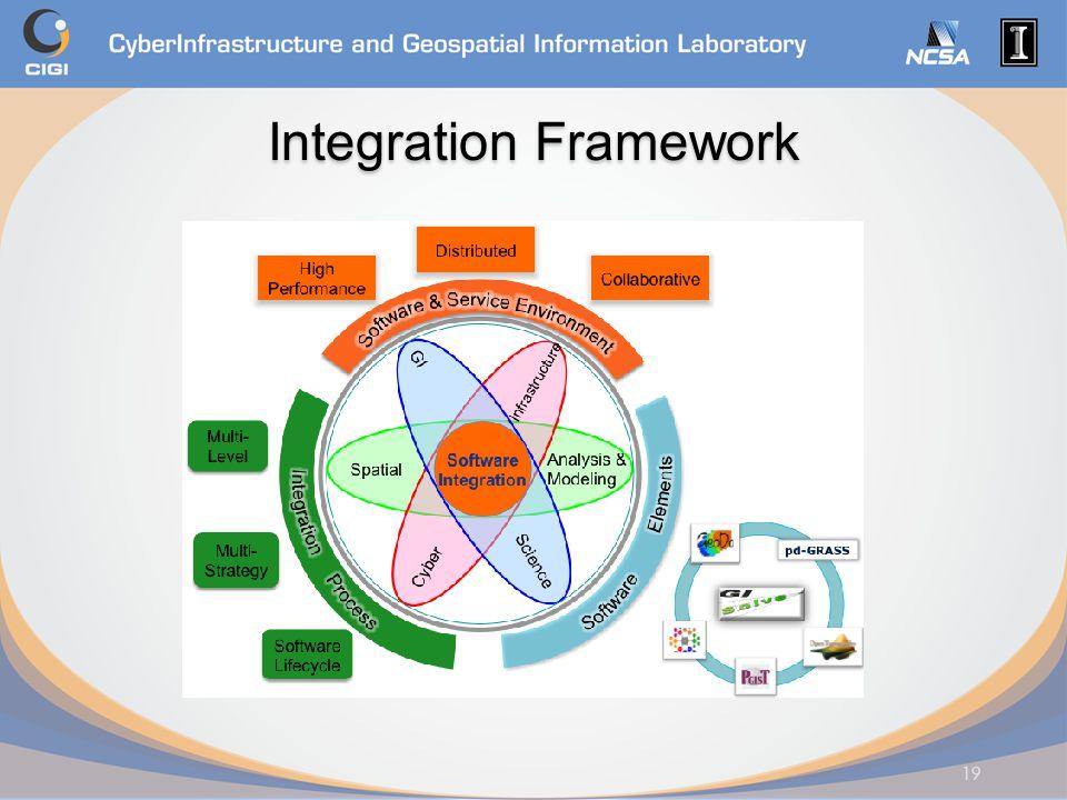 Integration Framework 19