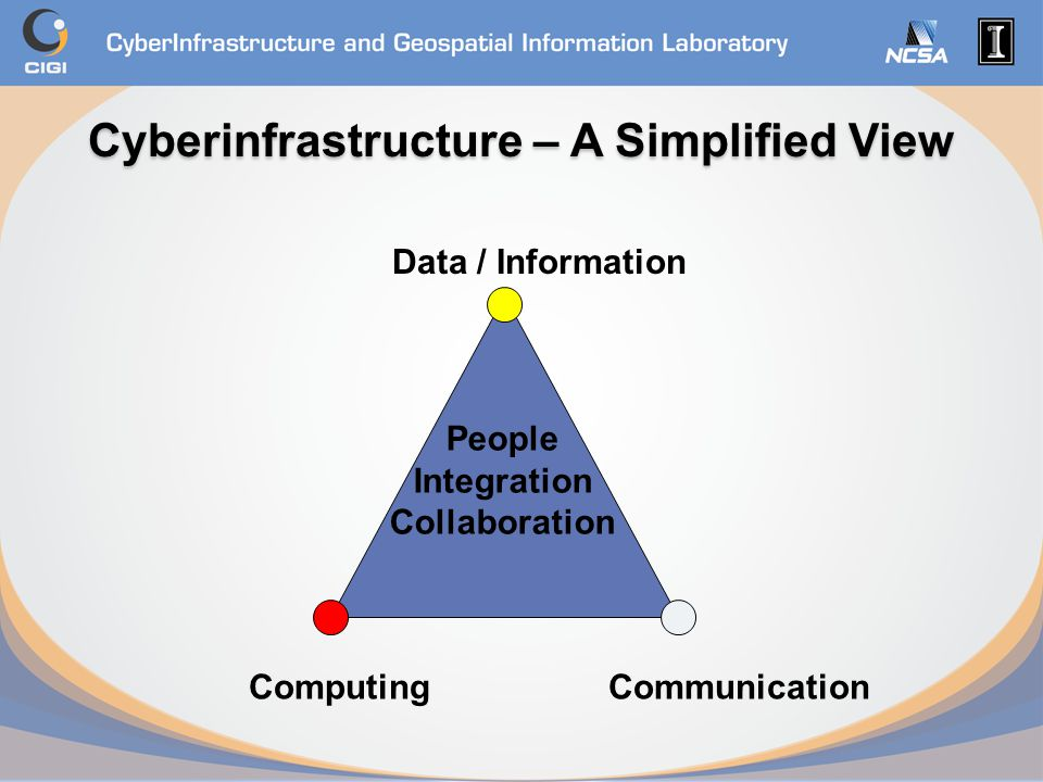 Cyberinfrastructure – A Simplified View Data / Information ComputingCommunication People Integration Collaboration