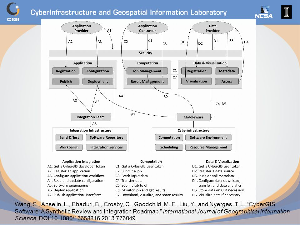"""Wang, S., Anselin, L., Bhaduri, B., Crosby, C., Goodchild, M. F., Liu, Y., and Nyerges, T. L. """"CyberGIS Software: A Synthetic Review and Integration R"""