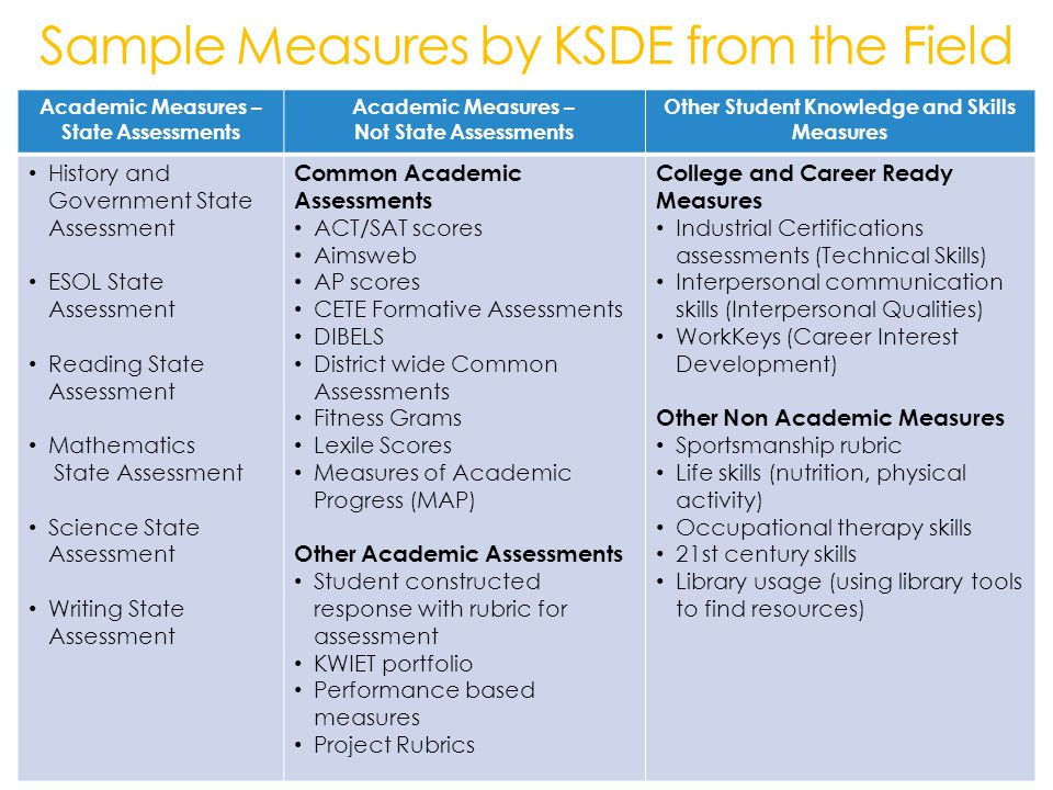 Sample Measures by KSDE from the Field Academic Measures – State Assessments Academic Measures – Not State Assessments Other Student Knowledge and Skills Measures History and Government State Assessment ESOL State Assessment Reading State Assessment Mathematics State Assessment Science State Assessment Writing State Assessment Common Academic Assessments ACT/SAT scores Aimsweb AP scores CETE Formative Assessments DIBELS District wide Common Assessments Fitness Grams Lexile Scores Measures of Academic Progress (MAP) Other Academic Assessments Student constructed response with rubric for assessment KWIET portfolio Performance based measures Project Rubrics College and Career Ready Measures Industrial Certifications assessments (Technical Skills) Interpersonal communication skills (Interpersonal Qualities) WorkKeys (Career Interest Development) Other Non Academic Measures Sportsmanship rubric Life skills (nutrition, physical activity) Occupational therapy skills 21st century skills Library usage (using library tools to find resources)
