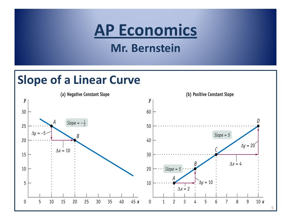 AP Economics Mr. Bernstein Slope of a Linear Curve 5