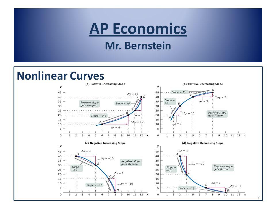 AP Economics Mr. Bernstein Nonlinear Curves 7