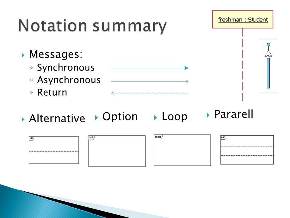  Messages: ◦ Synchronous ◦ Asynchronous ◦ Return  Alternative  Option  Loop  Pararell