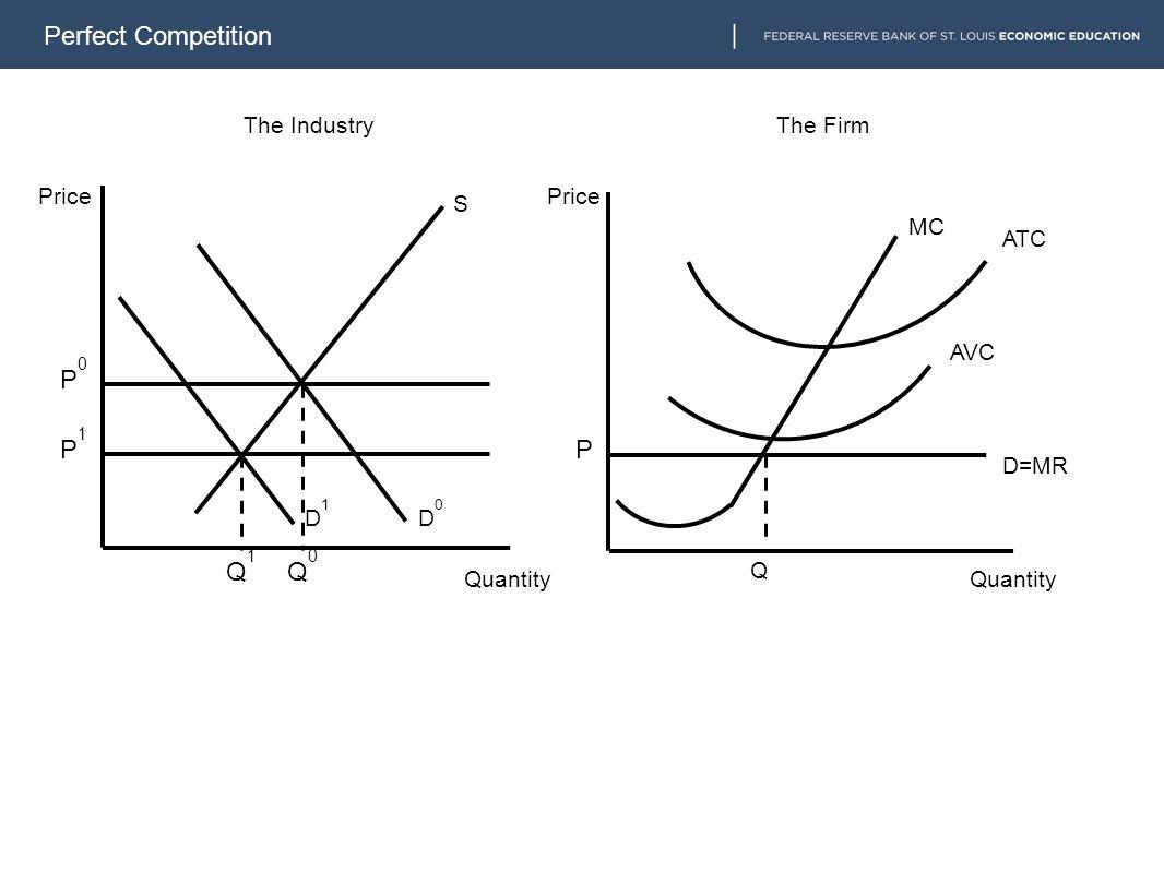 Perfect Competition D=MR MC S D0D0 The IndustryThe Firm Price Quantity Q ATC AVC D1D1 Q1Q1 Q0Q0 P1P1 P0P0 P