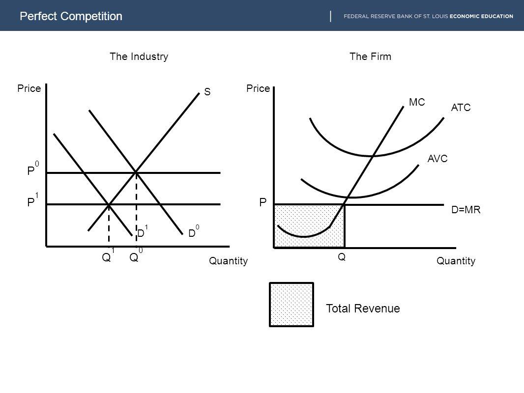 Perfect Competition MC S D0D0 The IndustryThe Firm Price Quantity Q ATC AVC D1D1 Q1Q1 Q0Q0 P1P1 P0P0 P Total Revenue D=MR