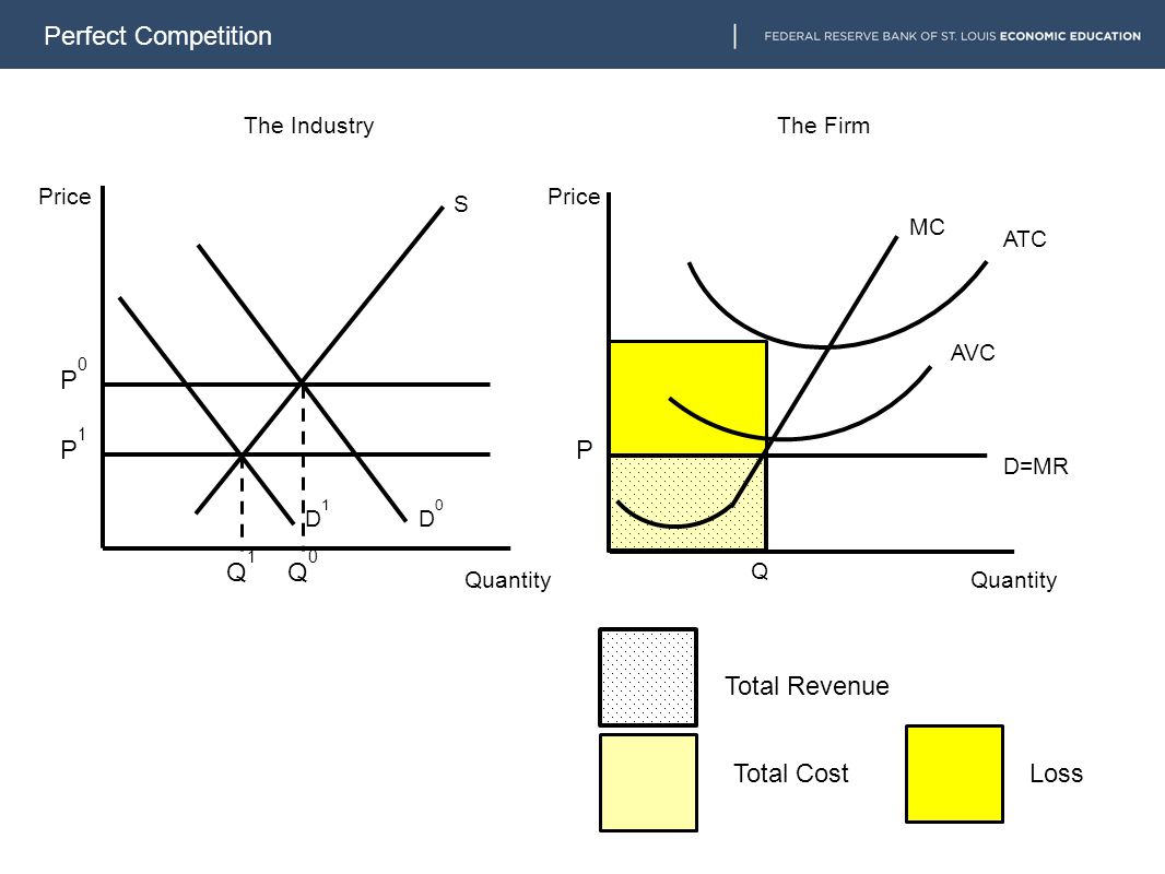 Perfect Competition MC S D0D0 The IndustryThe Firm Price Quantity Q ATC AVC D1D1 Q1Q1 Q0Q0 P1P1 P0P0 P Total Revenue Total Cost D=MR Loss