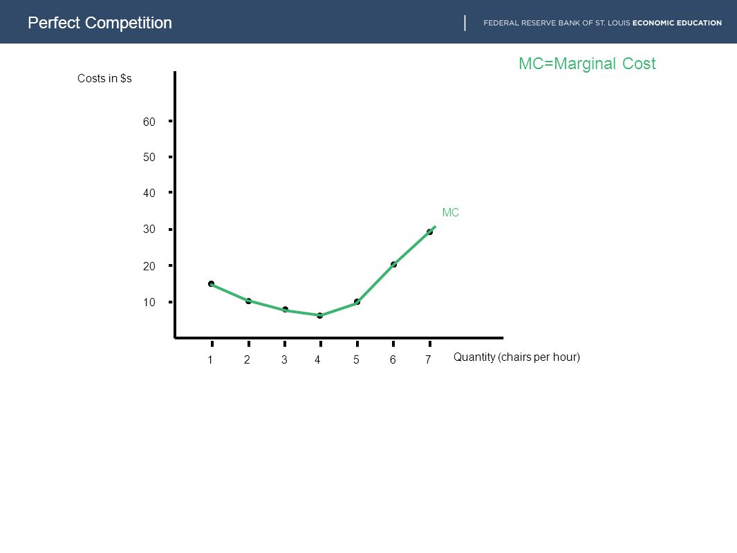 Perfect Competition 1234567 10 20 30 40 50 60 MC MC=Marginal Cost Costs in $s Quantity (chairs per hour)