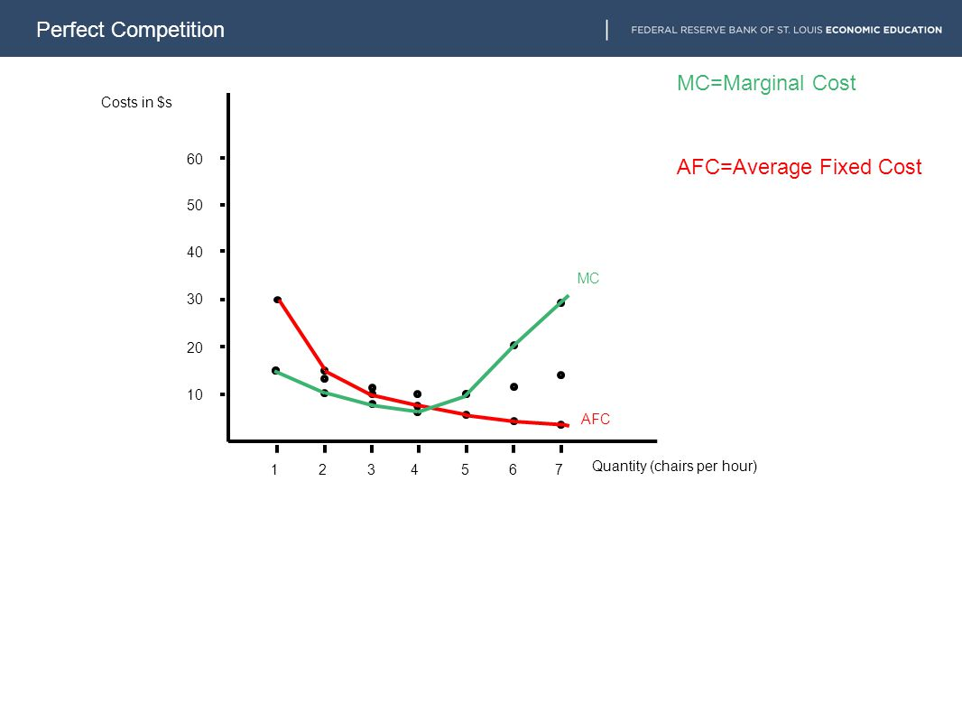 Perfect Competition 1234567 10 20 30 40 50 60 AFC MC AFC=Average Fixed Cost MC=Marginal Cost Costs in $s Quantity (chairs per hour)